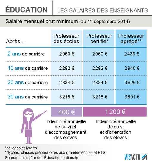 salaires-profs