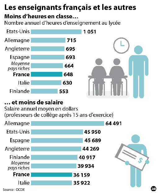 salaire-prof-europe